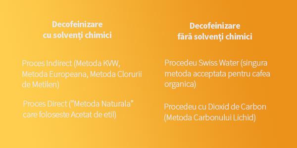 tabel-metode-decofeinizare.jpg
